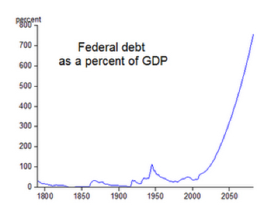 Debt Chart