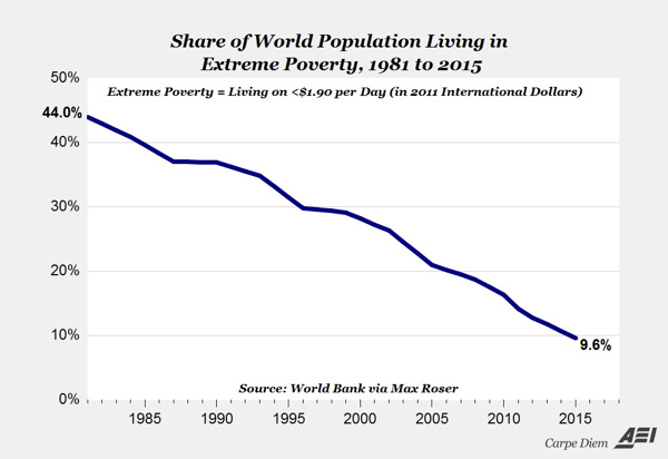 Aei Poverty Decline Chart