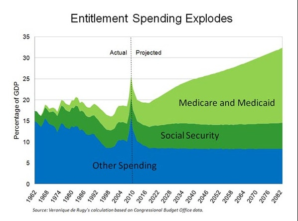 Entitlement Spending Explodes