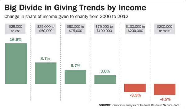 Giving Trends By Income