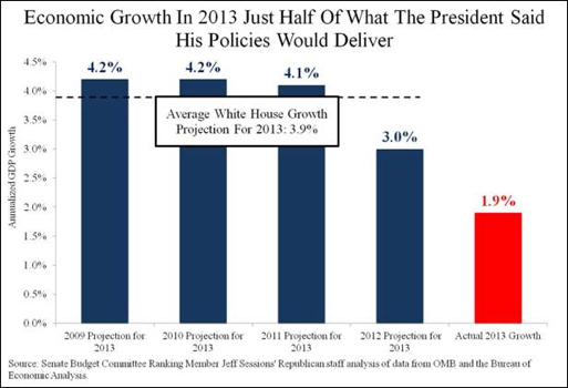 Growth Obama Promises