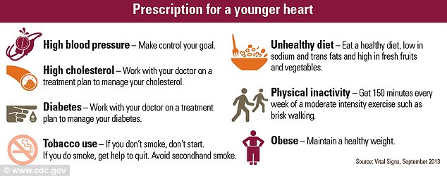 Rx For Young Heart