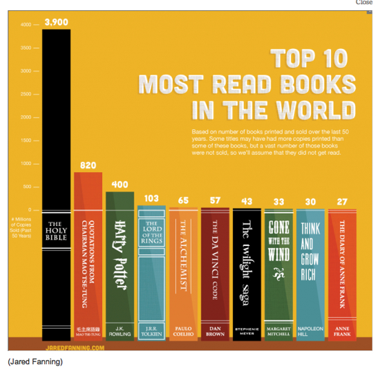  Topten Books