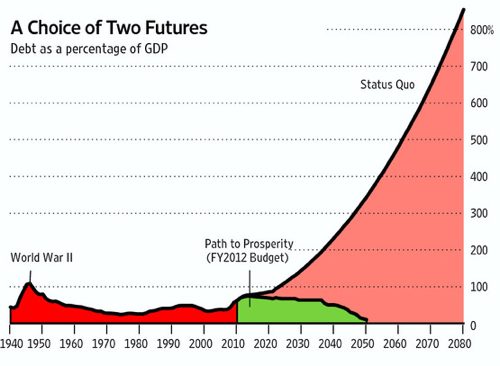 Two Futures Ryan's Chart