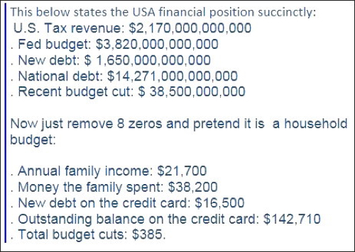 Usdebt Made Simple