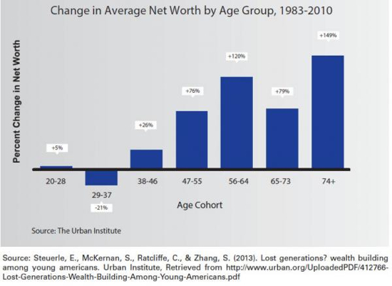 Chart Age Group Networth