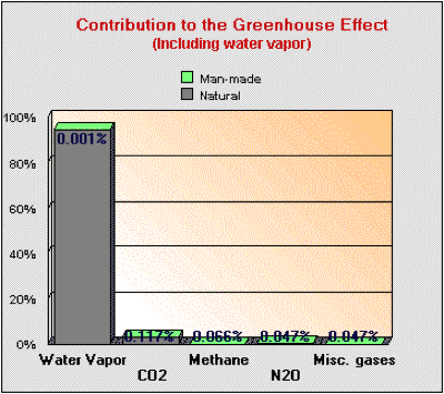 Contribution-Greenhouse-Gas