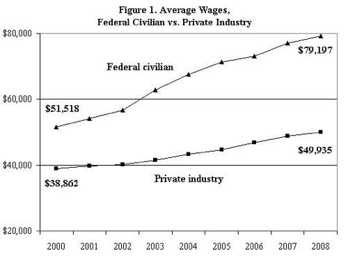 Federal Private Pay Gap