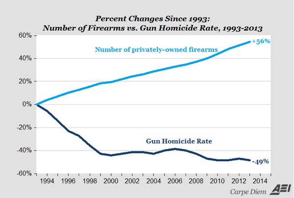 Gun Ownership+Gun Death Rate