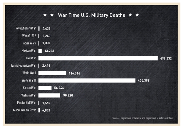 Military-Deaths All Us Wars