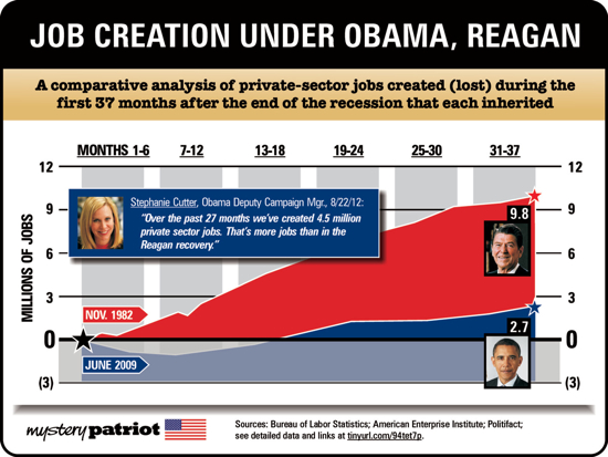 Obama-Vs-Reagan-Jobs1