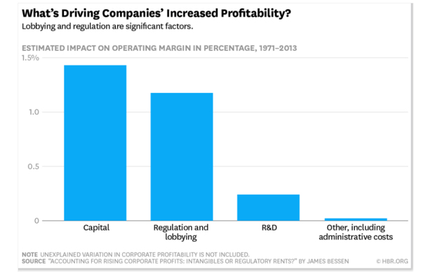 What's Driving Corporate Profitability