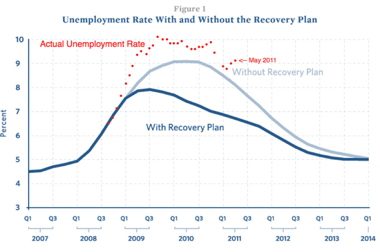 Updated Unemployment Stimulus Graph
