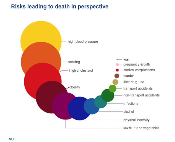 Risks Leadingto Death Uk